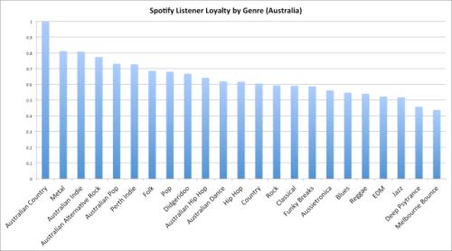 Spotify australia