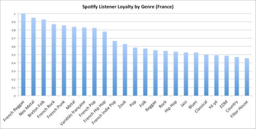 Spotify france