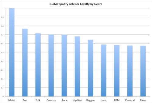 Spotify global