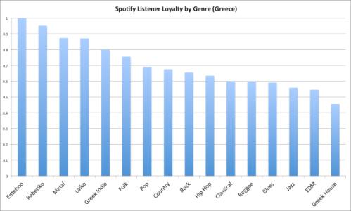 Spotify greece