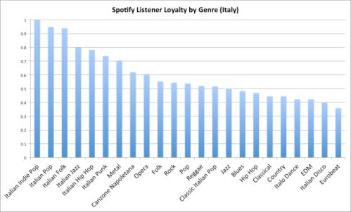 Spotify italy
