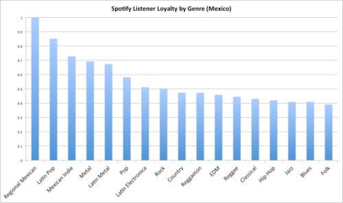 Spotify mexico