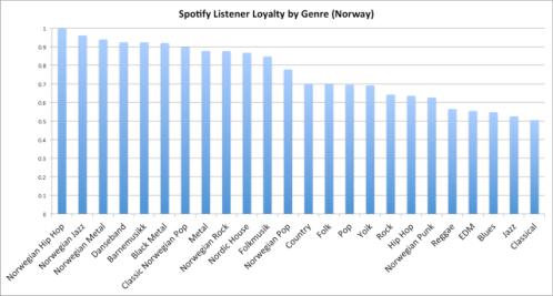 Spotify norway