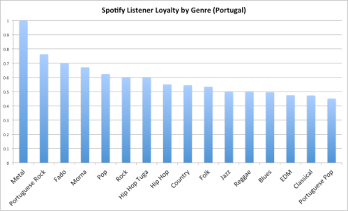 Spotify portugal
