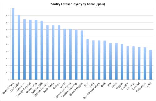 Spotify spain
